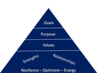 Optimism to Goals Pyramid Graphic2
